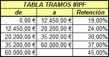 tablas IRPF tramos retencion