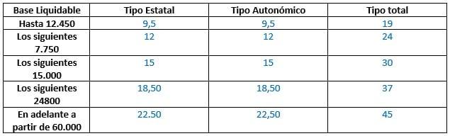tabla del estudio de la renta y sociedad
