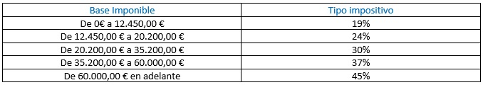 tabla de tramos escala