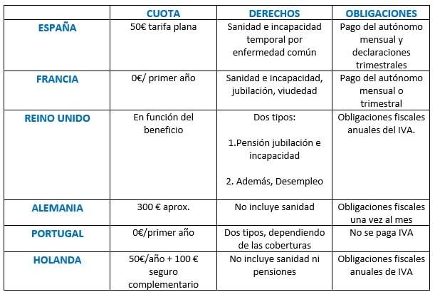 imagen de tabla comparativa de cuotas de autonomos en europa