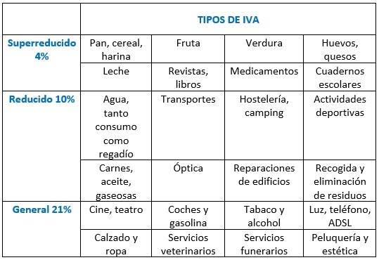 tabla porcentajes iva