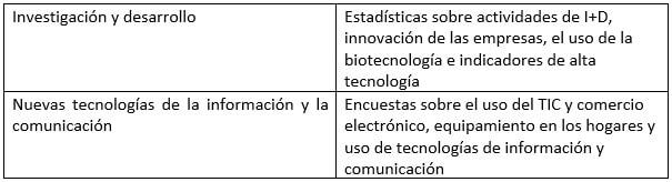estadisticas ine sobre ciencia y tecnologia