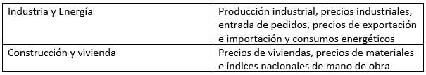 estadisticas ine industria, energia y produccion