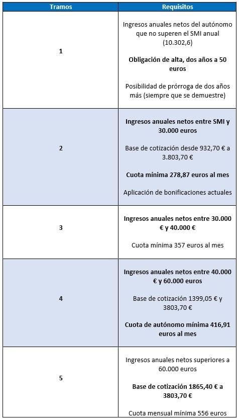 cuota autonomo segun ingresos reales