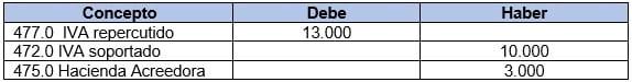 Ejemplo de cómo funciona esta cuenta contable con iva soportado y repercutido