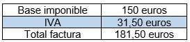 iva soportado con base imponible del total de una factura