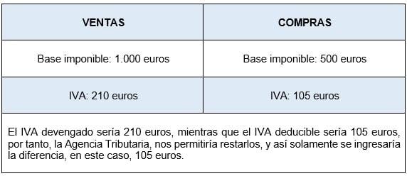 Diferencia entre IVA devengado e IVA deducible de ventas y compras