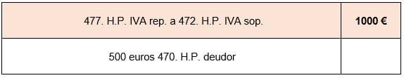 IVA 477 repercutido imagen asiento contable
