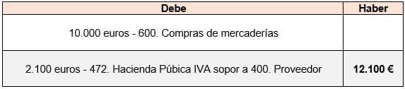 ejemplo de contabilidad del IVA soportado