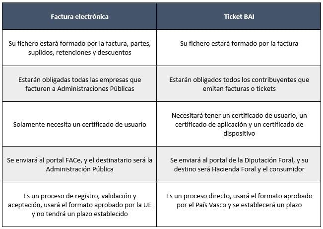 Diferencias entre factura electrónica y Ticket BAI