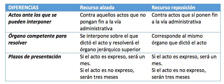 diferencia entre recurso de alzada y reposición