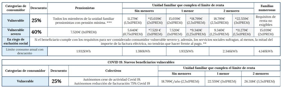 bono social electrico coronavirus
