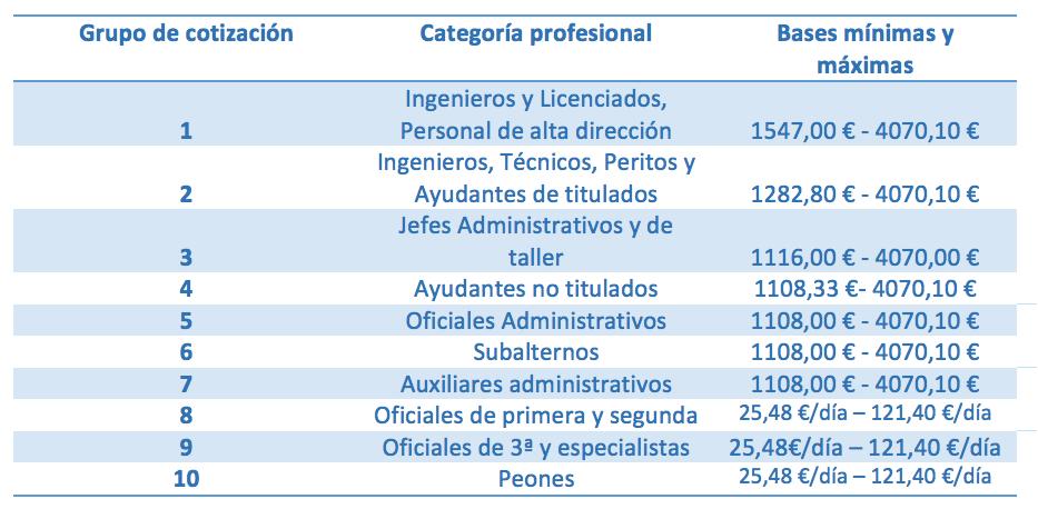 Grupos De Cotización Y Diferencias Con Las Categorías Billin