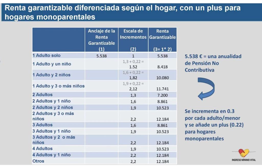 cuantia ingreso minimo vital