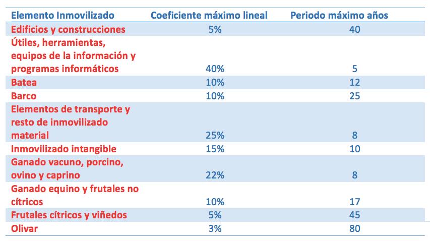 tabla amortizacion estimacion objetiva