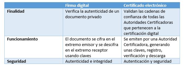 firma digital y certificado digital
